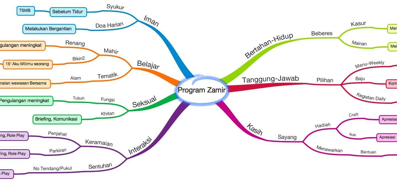 Program Fitrah ZamZeLova